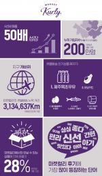 713126bf004 [3PL/택배] 마켓컬리, 출시 4년만 매출 50배 성장